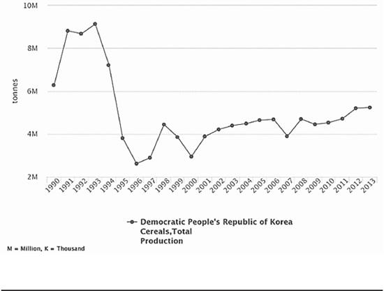 2 유엔식량기구 1990-2013까지의 북의 식량생산 통계.jpg